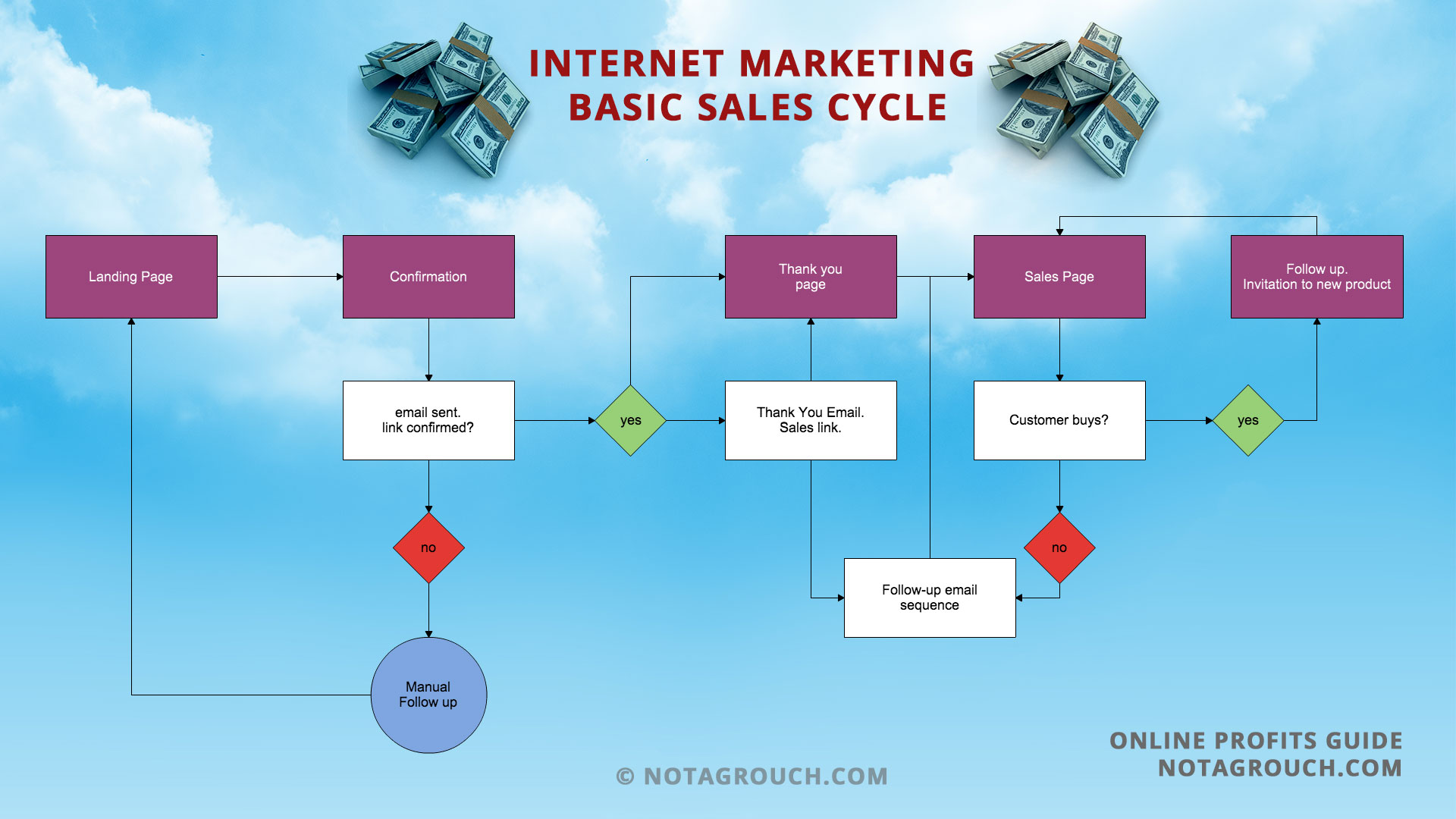 The internet marketing basic sales flowchart