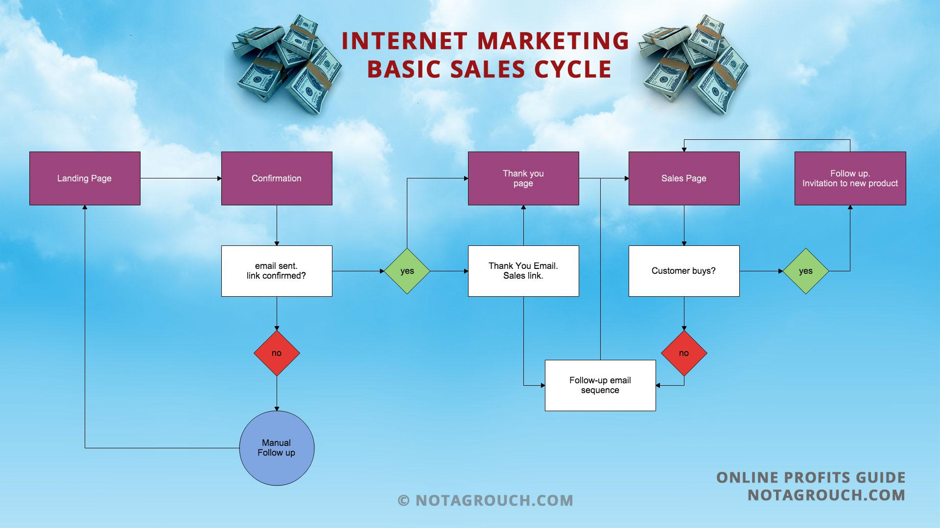 The internet marketing basic sales flowchart