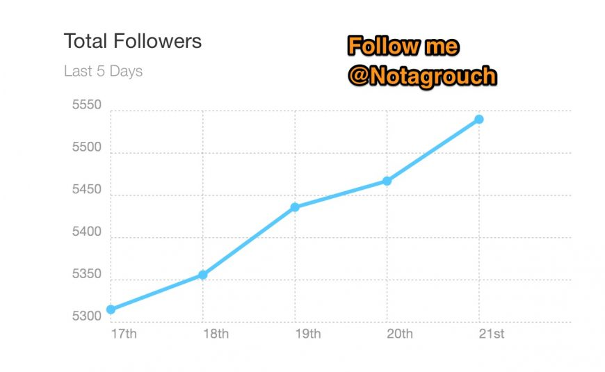 Screenshot showing fast growth chart on Twitter